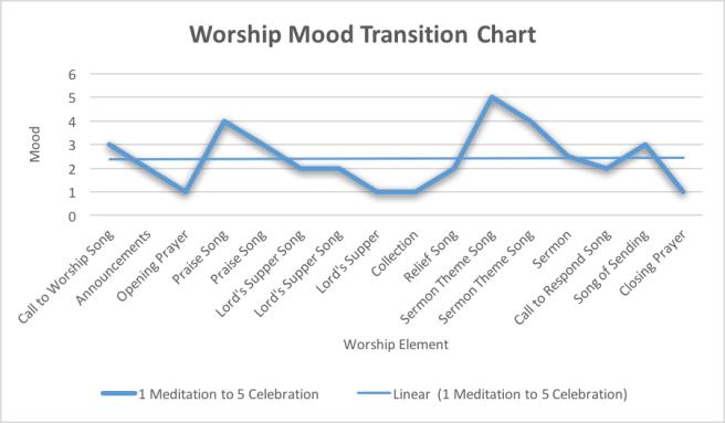 worship-mood-chart