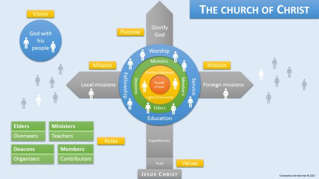 Church model v7